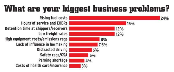EOBR Fleet Compliance - Number two challenge of Independent Operators
