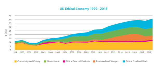 A graph showing the yearly increase in ethical buying in the UK from 1999-2018.