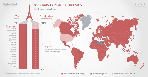 An infographic showing which countries have submitted climate pledges to the Paris Climate Agreement.