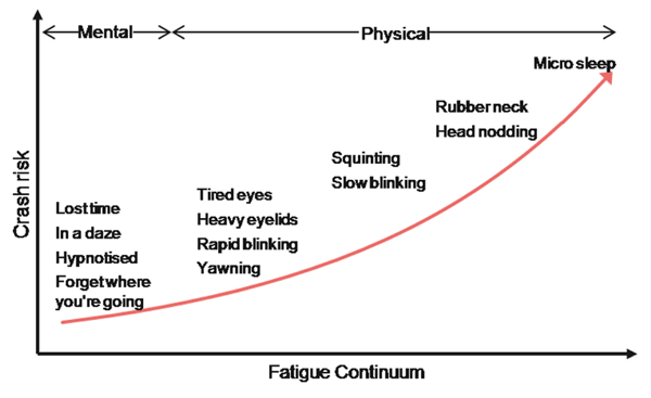 Crash risk versus fatigue stats.
