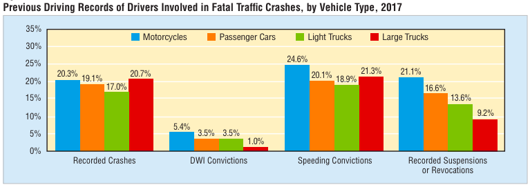 Drivers  involved in fatal traffic crashes statistics.
