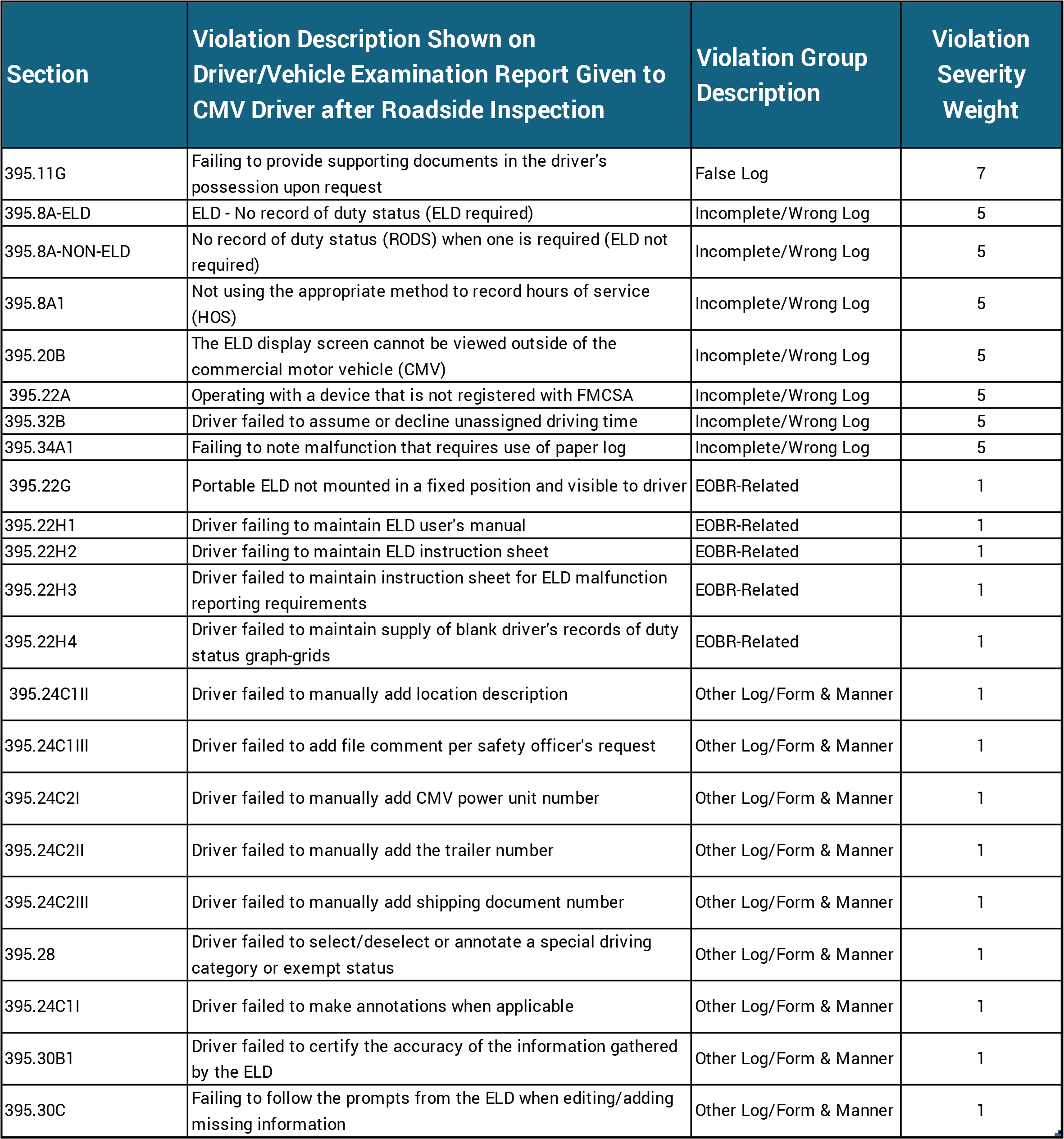 ELD Violations Chart