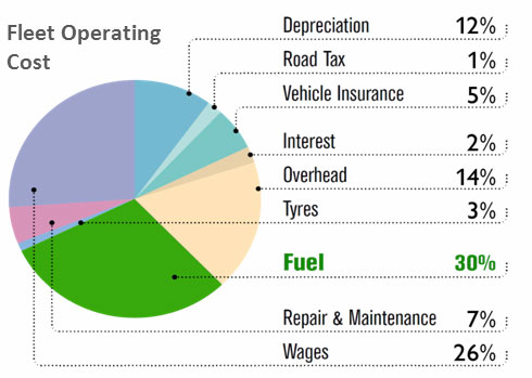 Fleet operating costs.