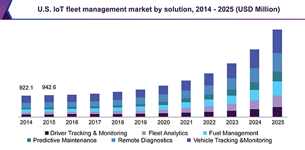 IoT fleet management market by solution.
