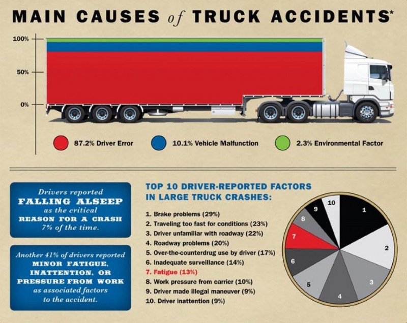Main causes of truck accidents.