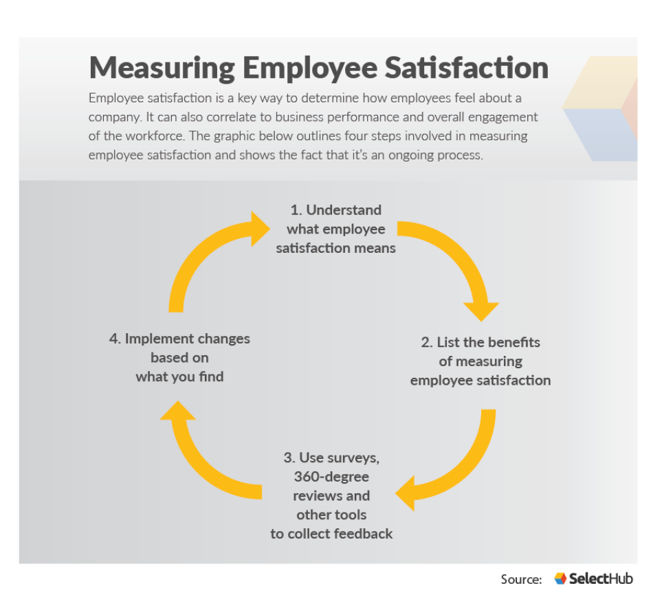 Measuring employee satisfaction.