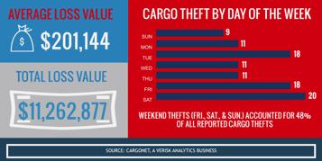 Cargo Theft Infographic