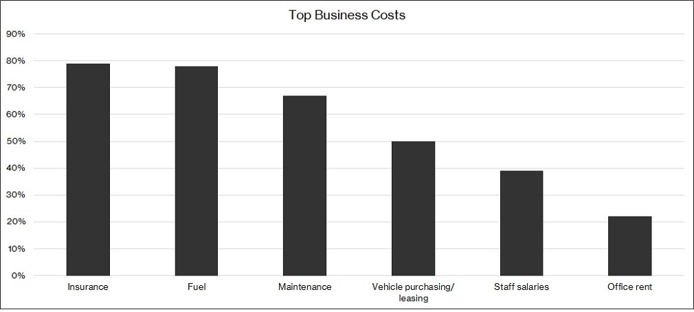 Top business costs.