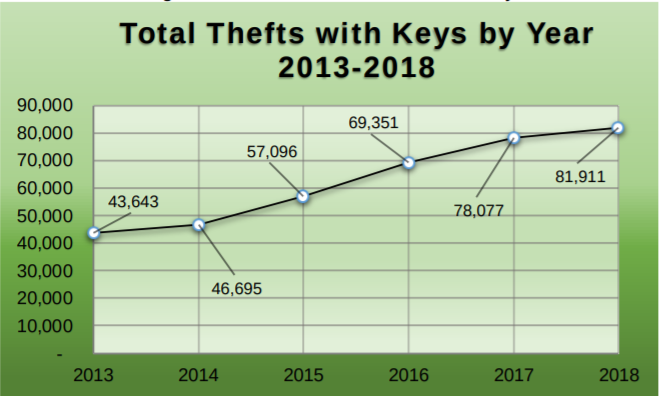 Total thefts with keys by year 2013-2018.