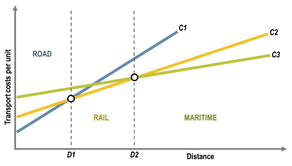 Transportation cost per unit.