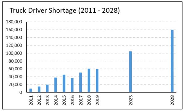 Truck driver shortage stats.
