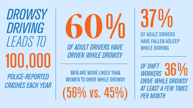Drowsy driving leads to crashes.