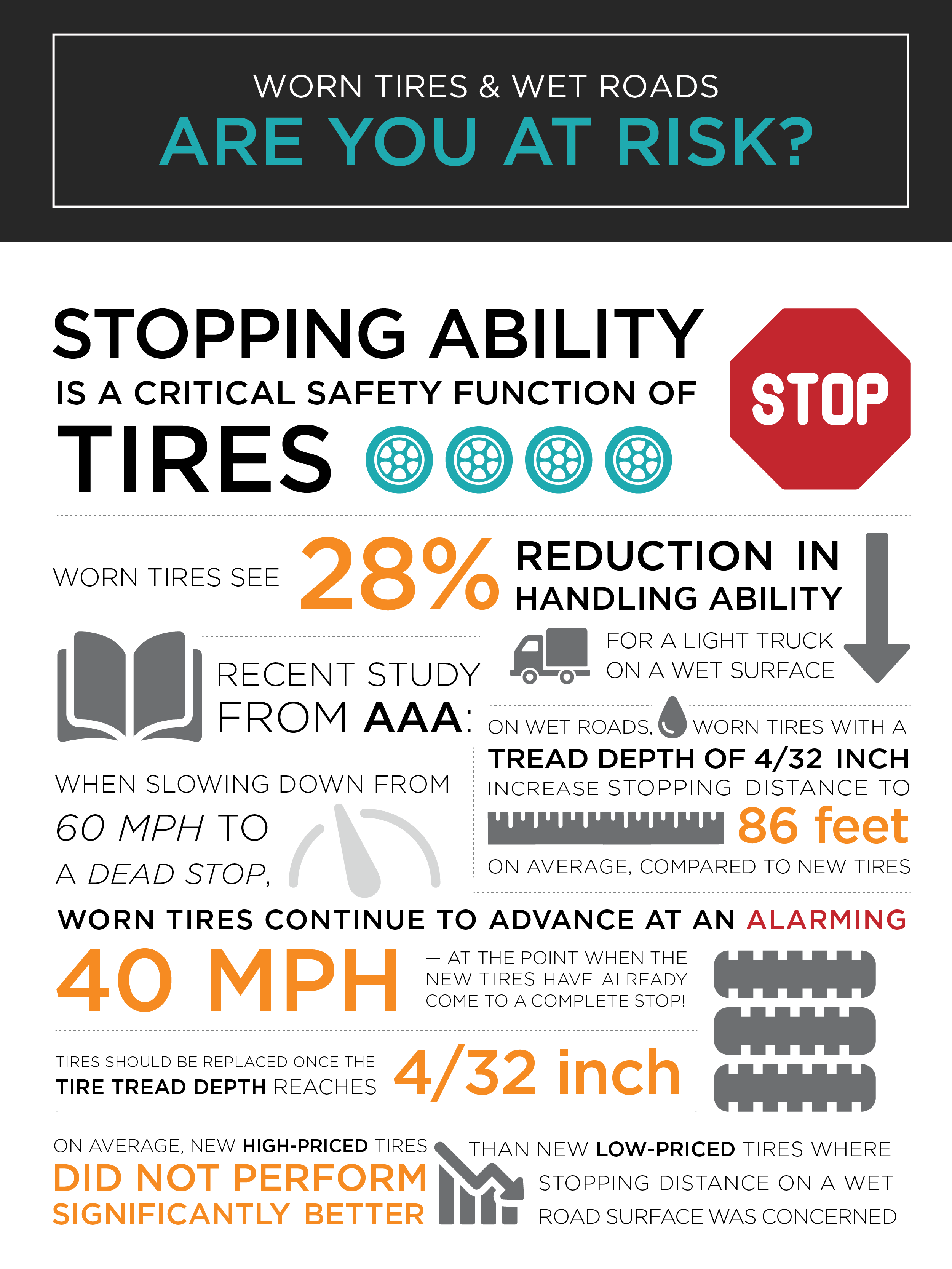 Worn Tires Spike Accident Risk by 28%